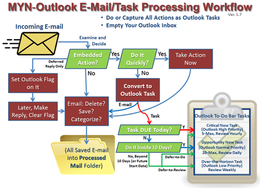 Excerpt from the new Total Workday Control Using Microsoft Outlook