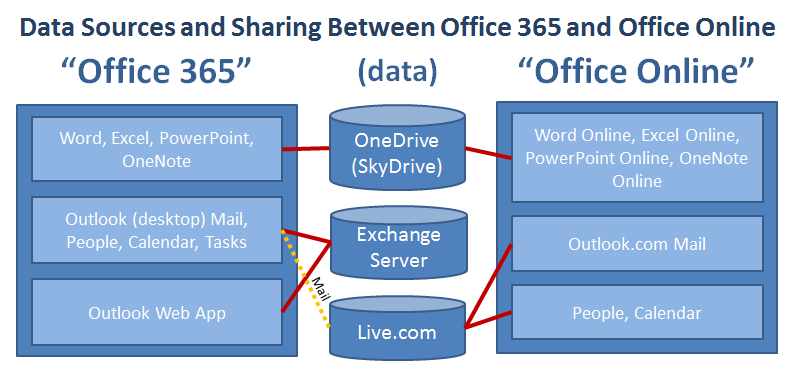 Sorting-Out Microsoft's three Office Suites (Office Online, Office